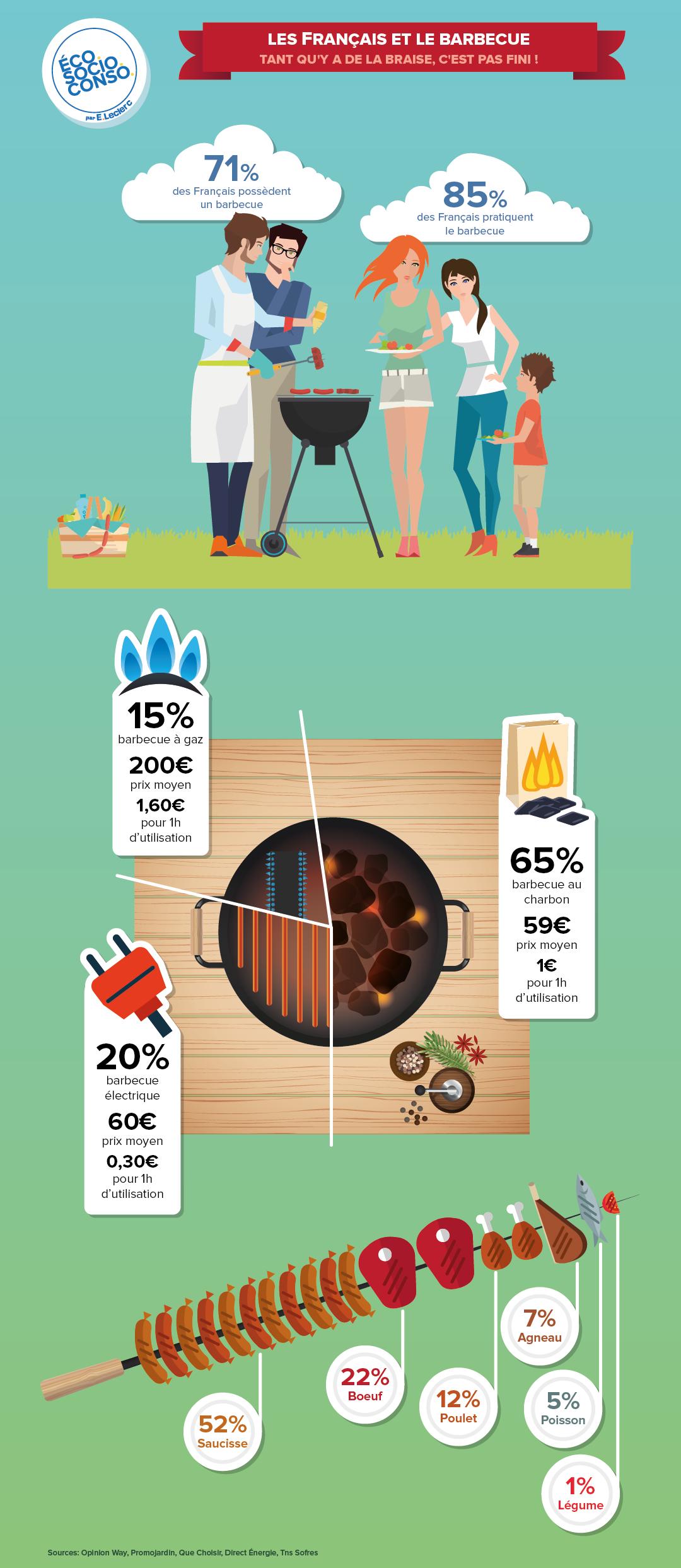 Les Français et le barbecue