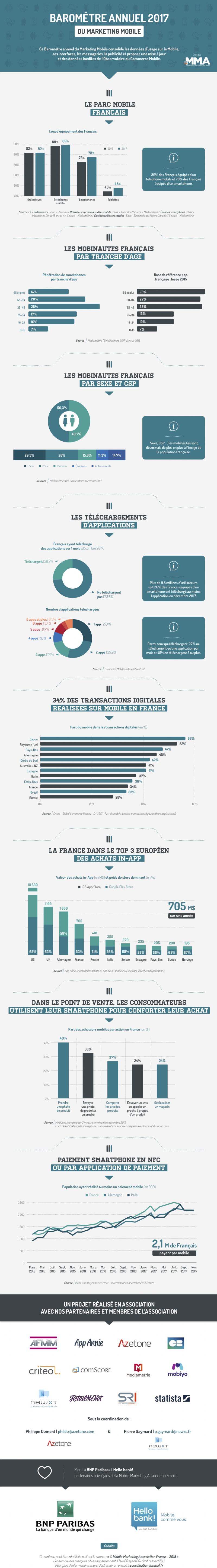 Baromètre annuel du marketing mobile